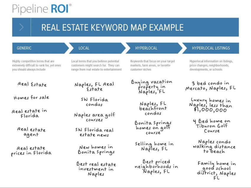 Real Estate Website Design: 5 Amazing Tips 15