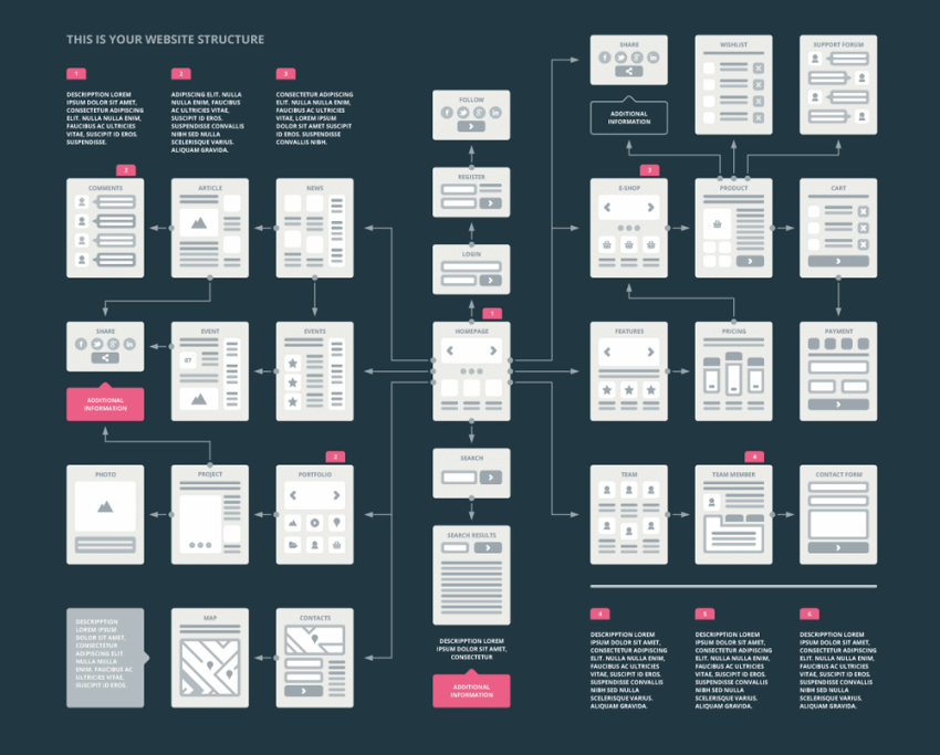 Why Wireframing Is Important for Your Future Website Design? 26